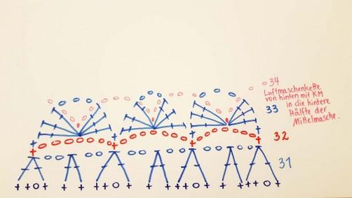 Diagramm Runde 34 Kreisweste cal schoenstricken.de