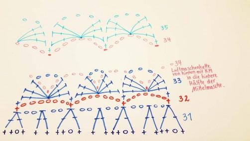 Diagramm Runde 35_2 Kreisweste cal schoenstricken.de